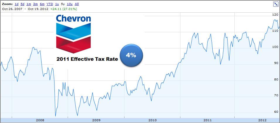 Chevron Stock Price 2007-2012, Corporate Tax Rate   This
