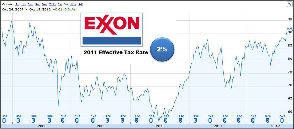 Exxon mobil stock price 2007 2012 corporate tax rate this call