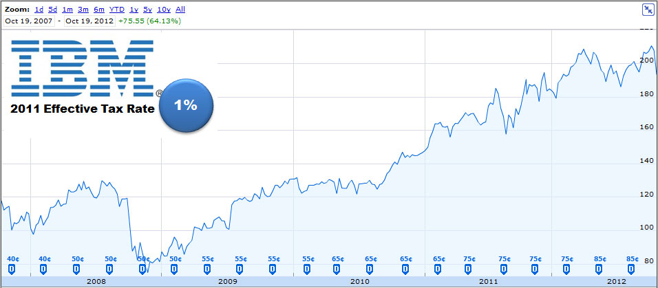 Ibm stock price 2007 2012 corporate tax rate this call may be