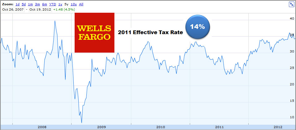 Wells Fargo Bank Stock Symbol